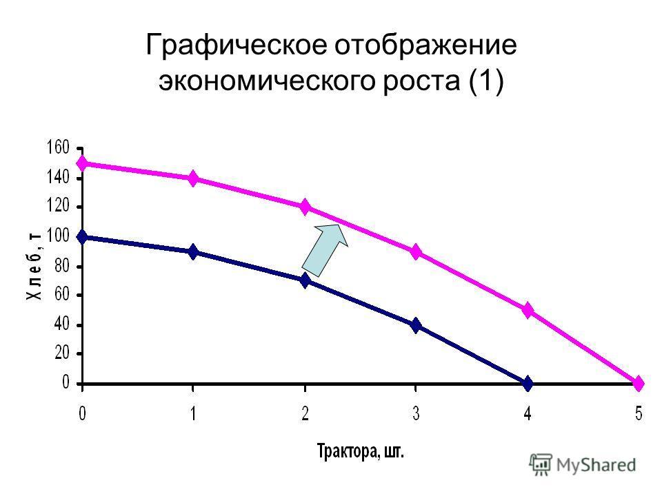 Графическое отображение экономического роста (1)
