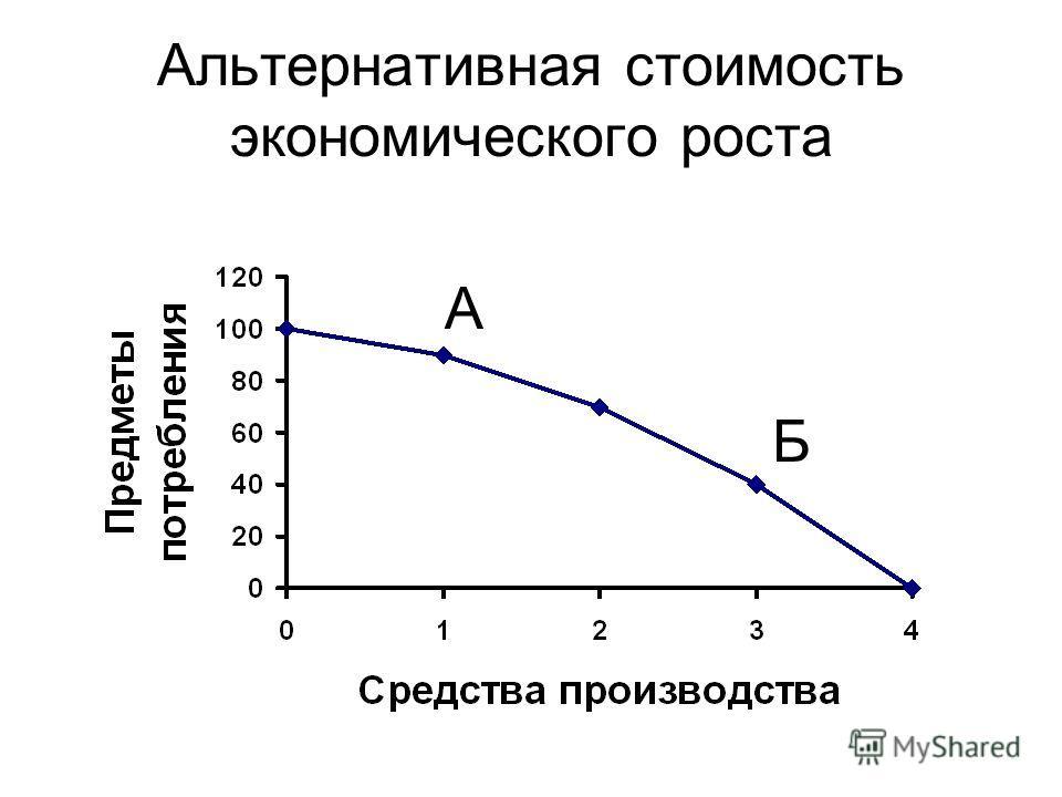 Альтернативная стоимость экономического роста А Б