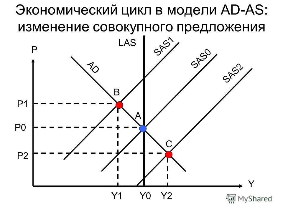 Экономический цикл в модели AD-AS: изменение совокупного предложения P Y C B A P0 LAS SAS1 AD Y2Y1Y0 P2 P1 SAS0 SAS2