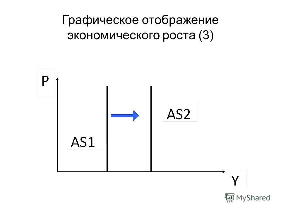 Графическое отображение экономического роста (3)