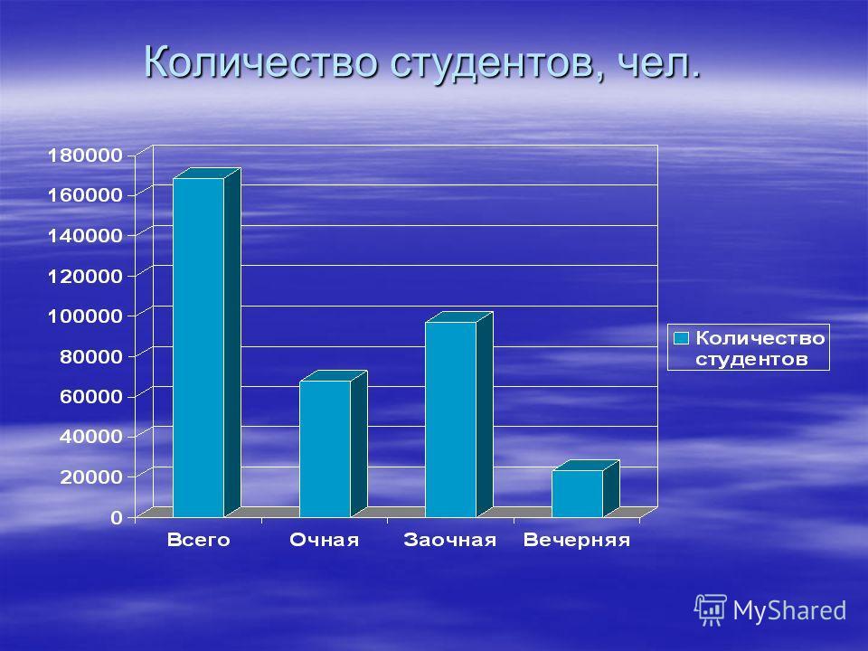 Количество студентов, чел.