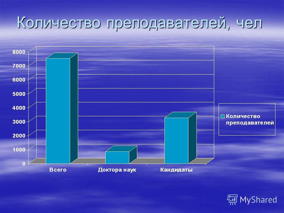 Количество преподавателей, чел