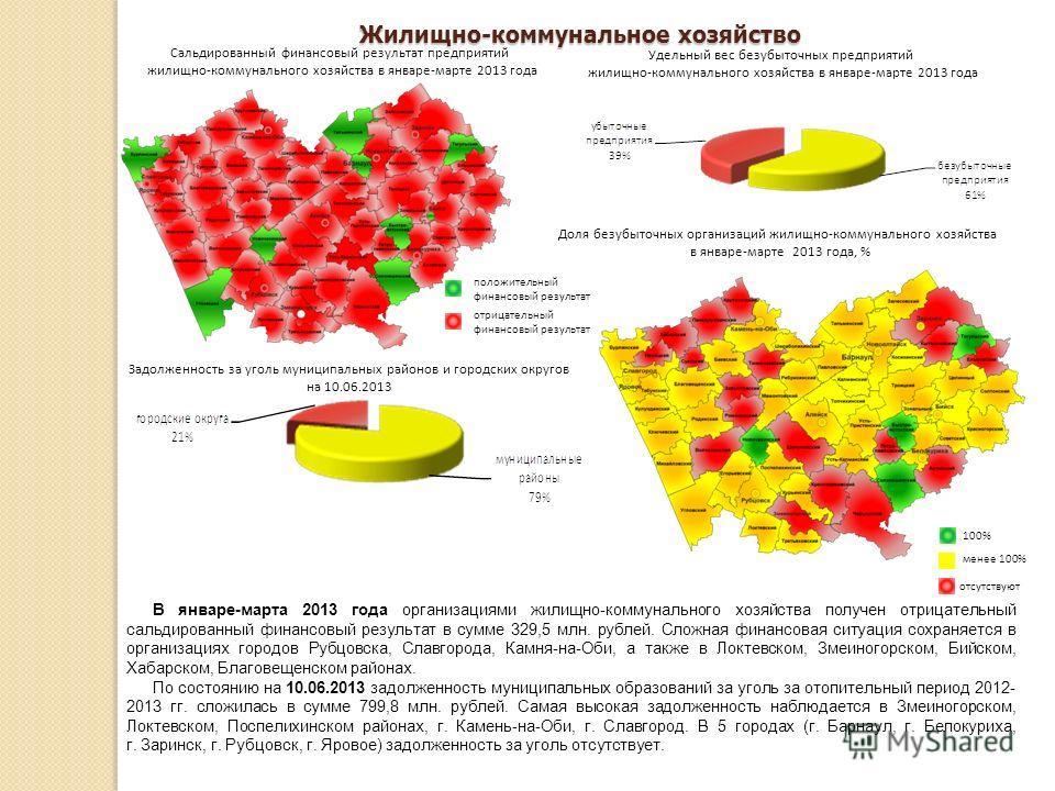 Жилищно-коммунальное хозяйство В январе-марта 2013 года организациями жилищно-коммунального хозяйства получен отрицательный сальдированный финансовый результат в сумме 329,5 млн. рублей. Сложная финансовая ситуация сохраняется в организациях городов