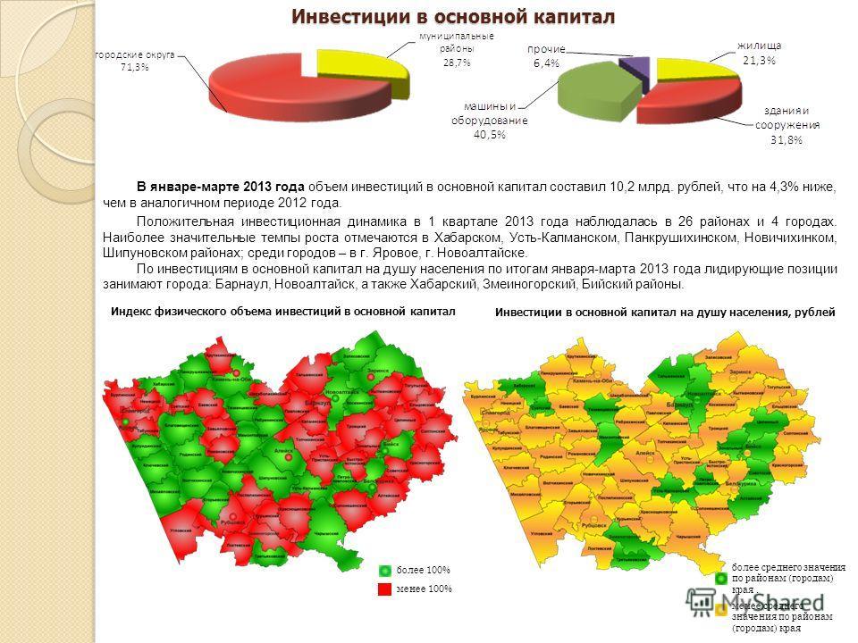 В январе-марте 2013 года объем инвестиций в основной капитал составил 10,2 млрд. рублей, что на 4,3% ниже, чем в аналогичном периоде 2012 года. Положительная инвестиционная динамика в 1 квартале 2013 года наблюдалась в 26 районах и 4 городах. Наиболе