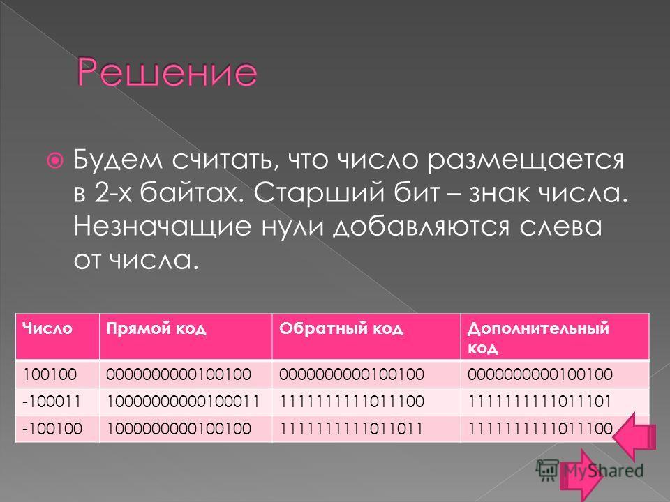 Будем считать, что число размещается в 2-х байтах. Старший бит – знак числа. Незначащие нули добавляются слева от числа. Число Прямой код Обратный код Дополнительный код 1001000000000000100100 -1000111000000000010001111111111110111001111111111011101