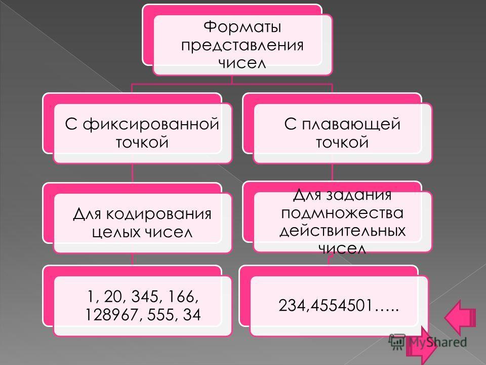 Форматы представления чисел С фиксированной точкой Для кодирования целых чисел 1, 20, 345, 166, 128967, 555, 34 С плавающей точкой Для задания подмножества действительных чисел 234,4554501…..