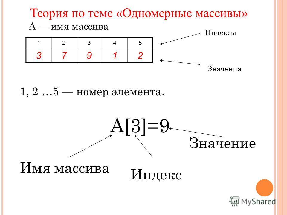 1, 2 …5 номер элемента. 12345 37912 А имя массива Значения Индексы А[3]=9 Имя массива Индекс Значение Теория по теме «Одномерные массивы»