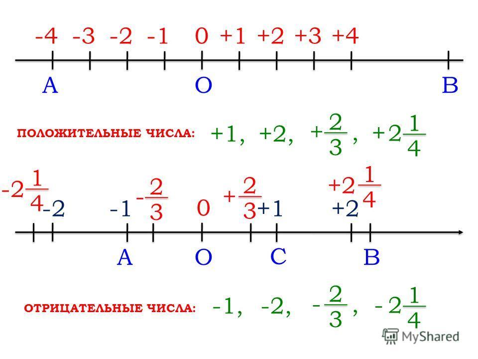 1 4 2 + ABO -4+1+2+3+4-2-30 +1,+2, 2 3 +, ABO C 0 +1+2 + 2 3 1 4 - 2 3 -2 1 4 1 4 2 - -1,-2, 2 3 -, ПОЛОЖИТЕЛЬНЫЕ ЧИСЛА: ОТРИЦАТЕЛЬНЫЕ ЧИСЛА: