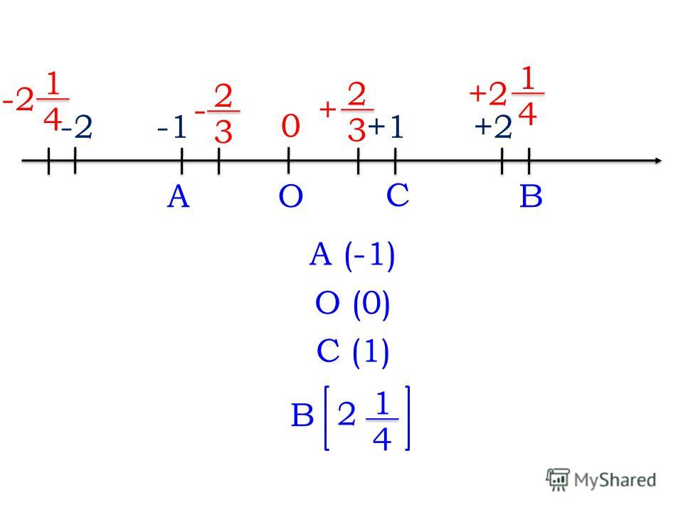 ABO C 0 +1+2 + 2 3 1 4 - 2 3 -2 1 4 A (-1) О (0) С (1) В 2 1 4