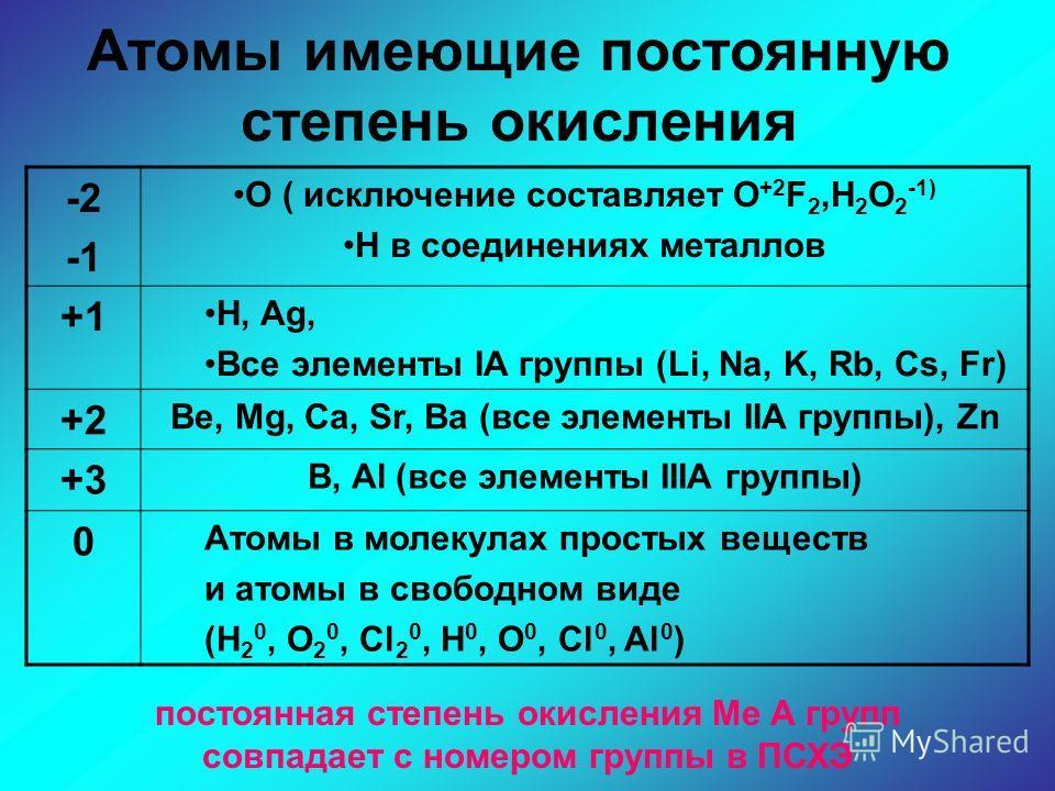 Атомы имеющие постоянную степень окисления -2 O ( исключение составляет O +2 F 2,H 2 O 2 -1) H в соединениях металлов +1 H, Ag, Все элементы IА группы (Li, Na, K, Rb, Cs, Fr) +2 Be, Mg, Ca, Sr, Ba (все элементы IIА группы), Zn +3 B, Al (все элементы