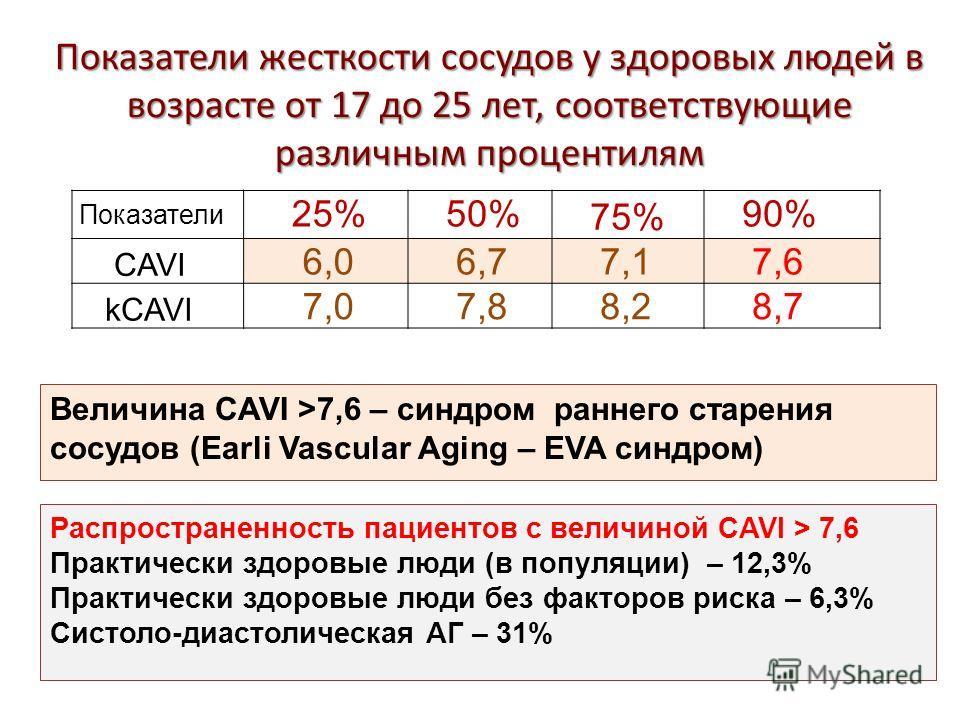 Показатели жесткости сосудов у здоровых людей в возрасте от 17 до 25 лет, соответствующие различным процентилям Показатели 25% 50% 75% 90% CAVI 6,0 6,7 7,1 7,6 kCAVI 7,0 7,8 8,2 8,7 Величина CAVI >7,6 – синдром раннего старения сосудов (Earli Vascula