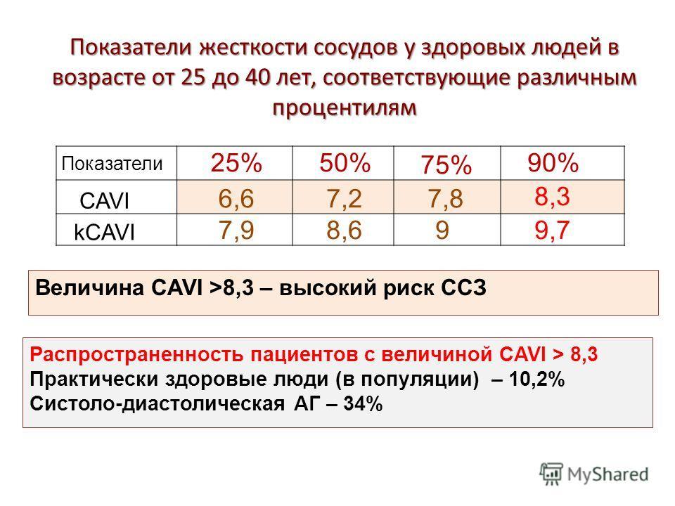 Показатели жесткости сосудов у здоровых людей в возрасте от 25 до 40 лет, соответствующие различным процентилям Показатели 25% 50% 75% 90% CAVI 6,6 7,2 7,8 8,3 kCAVI 7,9 8,6 9 9,7 Величина CAVI >8,3 – высокий риск ССЗ Распространенность пациентов с в
