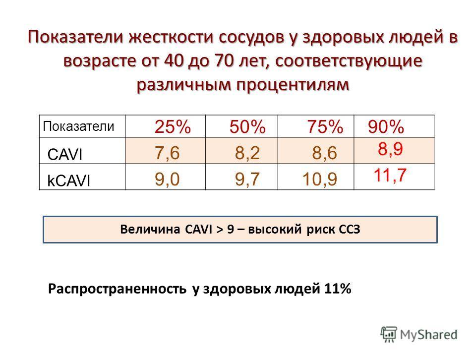 Показатели жесткости сосудов у здоровых людей в возрасте от 40 до 70 лет, соответствующие различным процентилям Показатели 25% 50% 75% 90% CAVI 7,6 8,2 8,6 8,9 kCAVI 9,0 9,7 10,9 11,7 Распространенность у здоровых людей 11% Величина CAVI > 9 – высоки