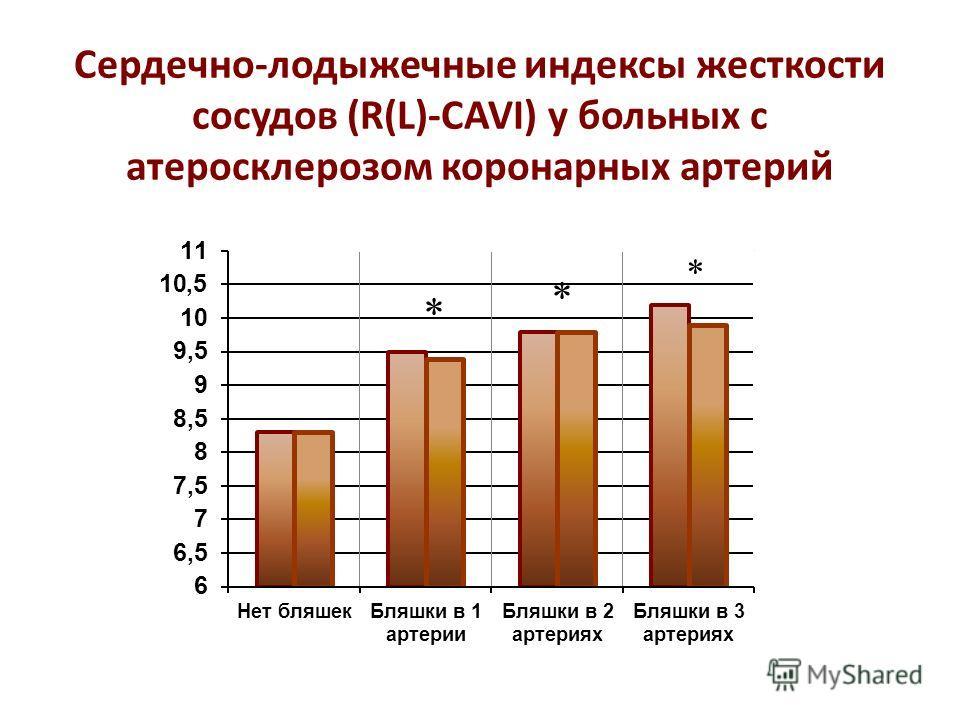 Сердечно-лодыжечные индексы жесткости сосудов (R(L)-CAVI) у больных с атеросклерозом коронарных артерий * * *