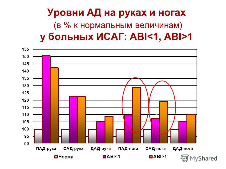 Уровни АД на руках и ногах (в % к нормальным величинам) у больных ИСАГ: ABI 1 * *