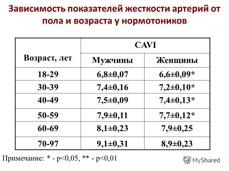 Зависимость показателей жесткости артерий от пола и возраста у нормотоников Возраст, лет CAVI Мужчины Женщины 18-296,8±0,076,6±0,09* 30-397,4±0,167,2±0,10* 40-497,5±0,097,4±0,13* 50-597,9±0,117,7±0,12* 60-698,1±0,237,9±0,25 70-979,1±0,318,9±0,23 Прим