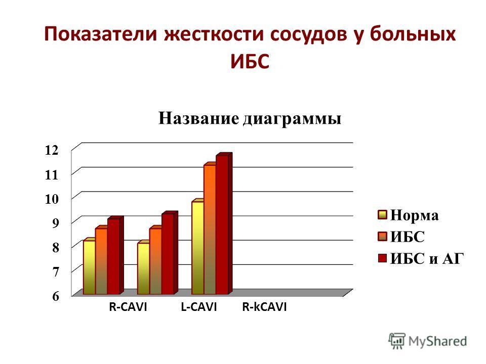 Показатели жесткости сосудов у больных ИБС