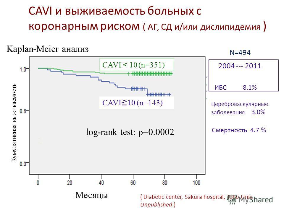 CAVI и выживаемость больных с коронарным риском ( АГ, СД и/или дислипидемия ) Kaplan-Meier анализ Месяцы Кумулятивная выживаемость CAVI 10 (n=143) CAVI 10 (n=351) log-rank test: p=0.0002 ИБС 8.1% Цереброваскулярные заболевания 3.0% Смертность 4.7 % 2