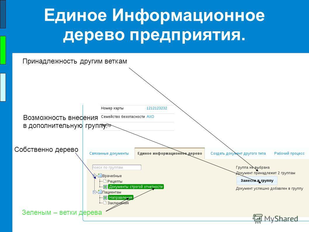 ООО Альфа-Интегрум, 2013 г. Единое Информационное дерево предприятия. Собственно дерево Возможность внесения в дополнительную группу. Зеленым – ветки дерева Принадлежность другим веткам