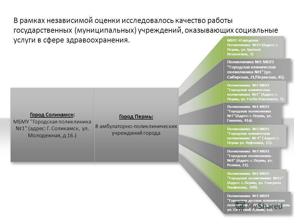 В рамках независимой оценки исследовалось качество работы государственных (муниципальных) учреждений, оказывающих социальные услуги в сфере здравоохранения. Город Соликамск: МБМУ