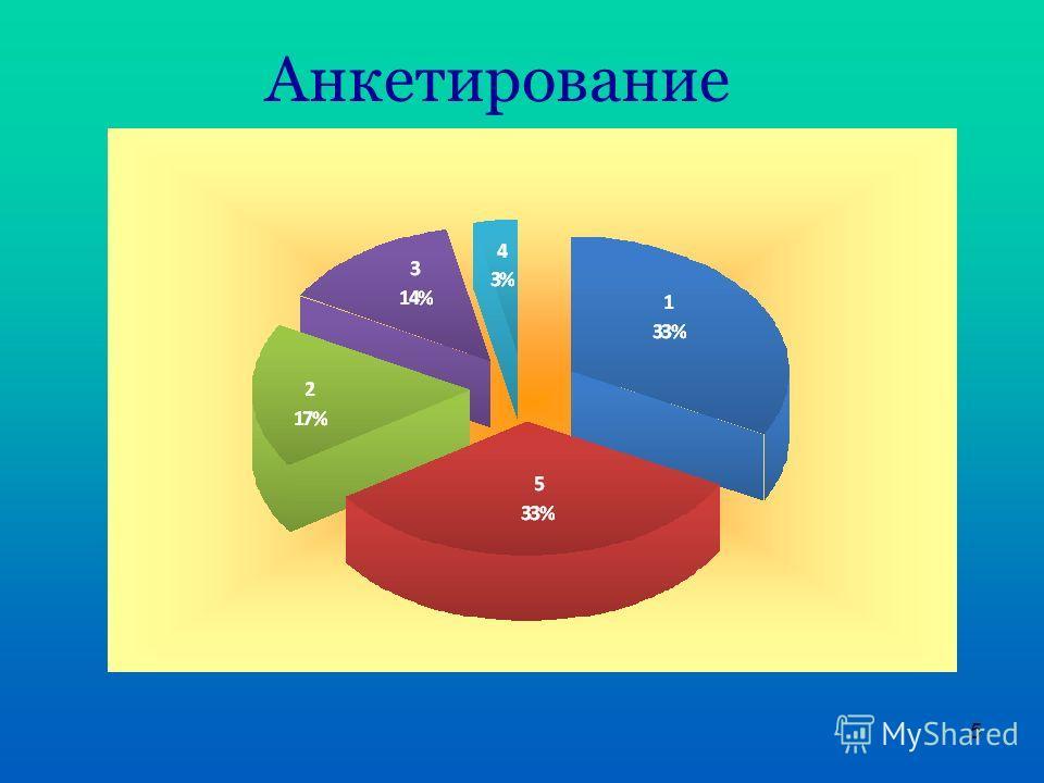 5 Анкетирование