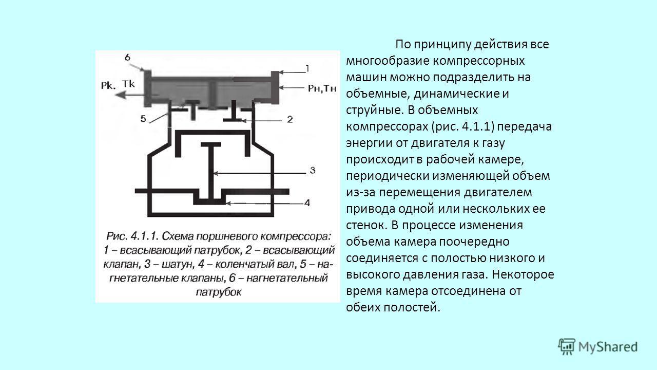 По принципу действия все многообразие компрессорных машин можно подразделить на объемные, динамические и струйные. В объемных компрессорах (рис. 4.1.1) передача энергии от двигателя к газу происходит в рабочей камере, периодически изменяющей объем и