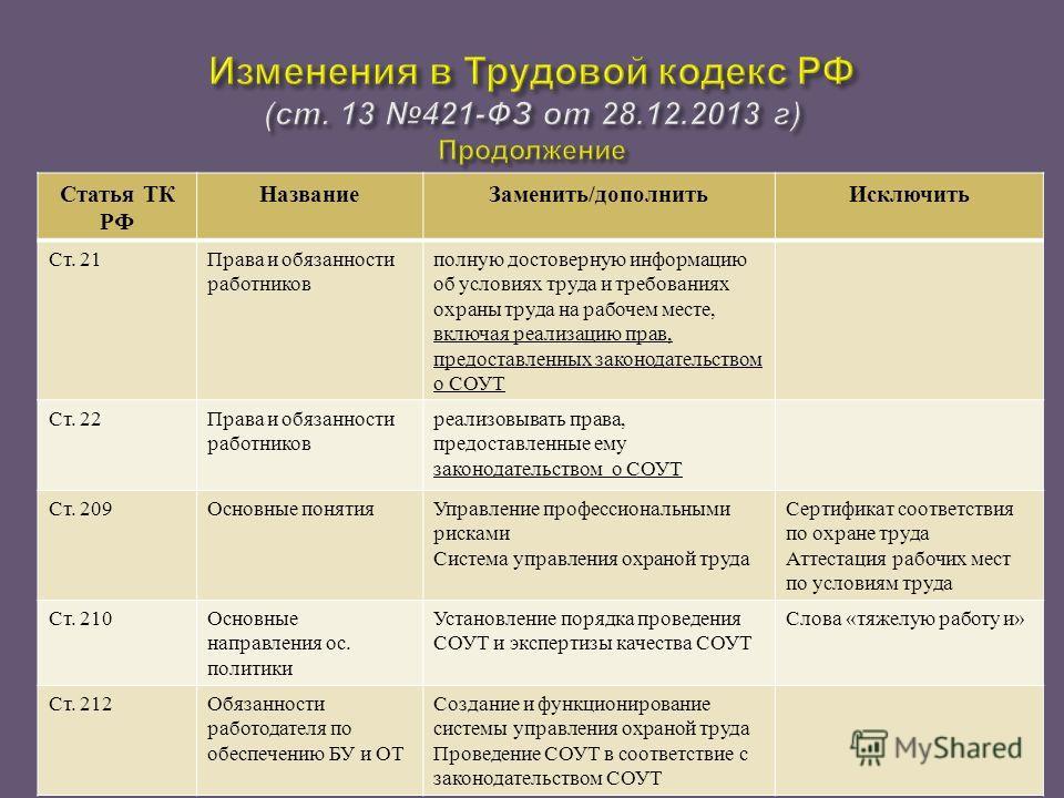 Статья ТК РФ Название Заменить / дополнить Исключить Ст. 21 Права и обязанности работников полную достоверную информацию об условиях труда и требованиях охраны труда на рабочем месте, включая реализацию прав, предоставленных законодательством о СОУТ