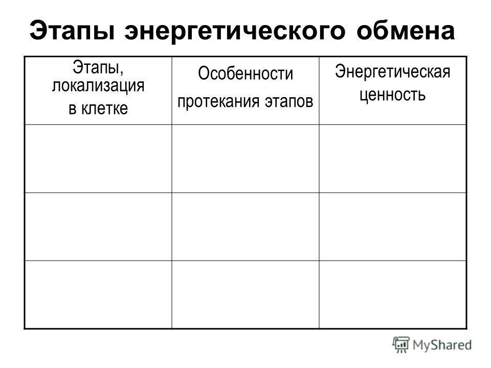 Этапы энергетического обмена Этапы, локализация в клетке Особенности протекания этапов Энергетическая ценность