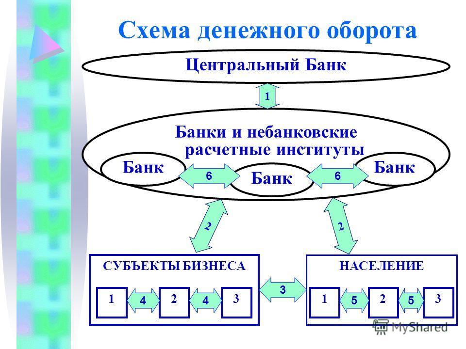 Схема денежного оборота