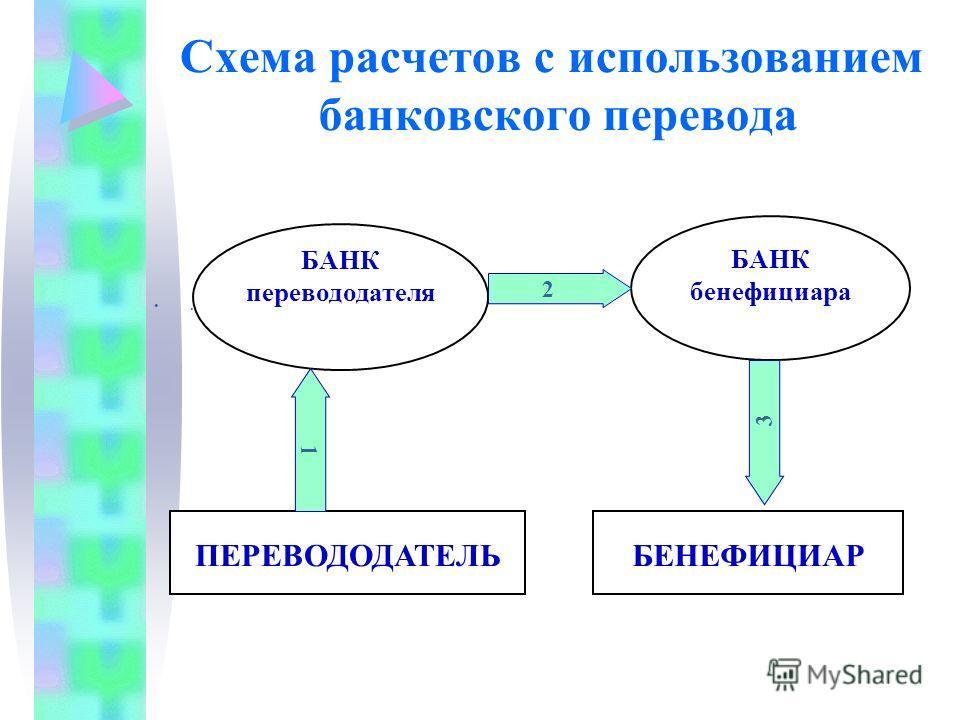 Схема расчетов с использованием банковского перевода. БАНК перевододателя БАНК бенефициара ПЕРЕВОДОДАТЕЛЬБЕНЕФИЦИАР 1 2 3