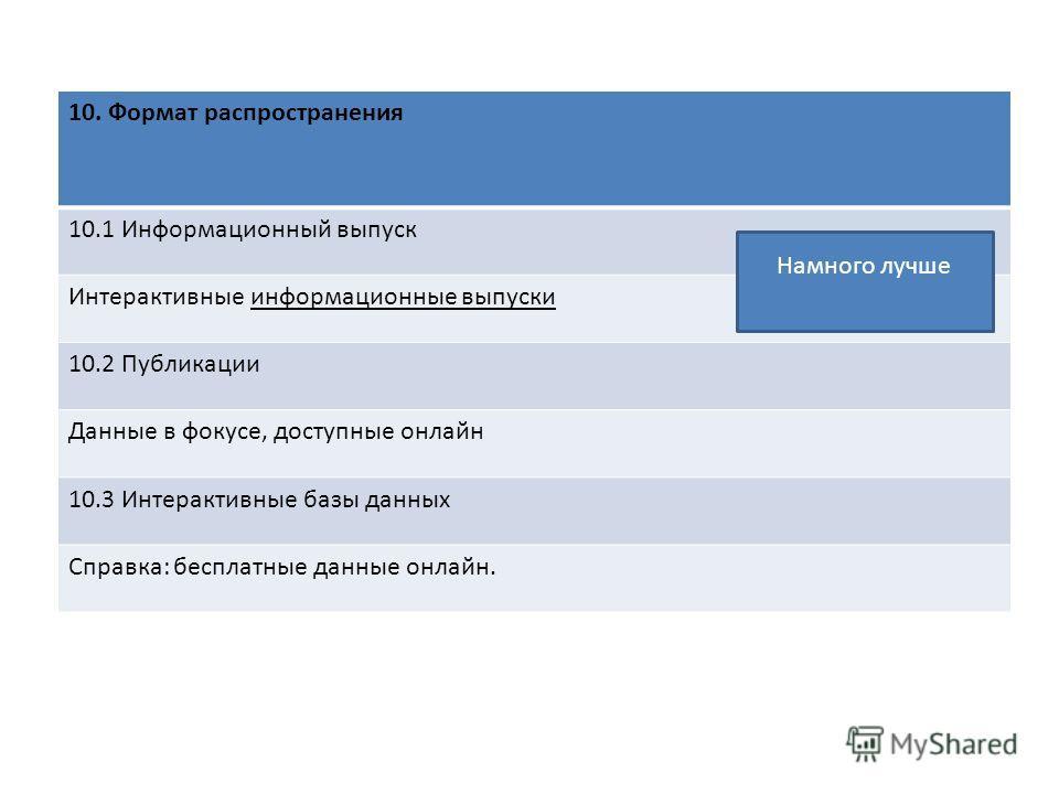 10. Формат распространения 10.1 Информационный выпуск Интерактивные информационные выпуски 10.2 Публикации Данные в фокусе, доступные онлайн 10.3 Интерактивные базы данных Справка: бесплатные данные онлайн. Намного лучше