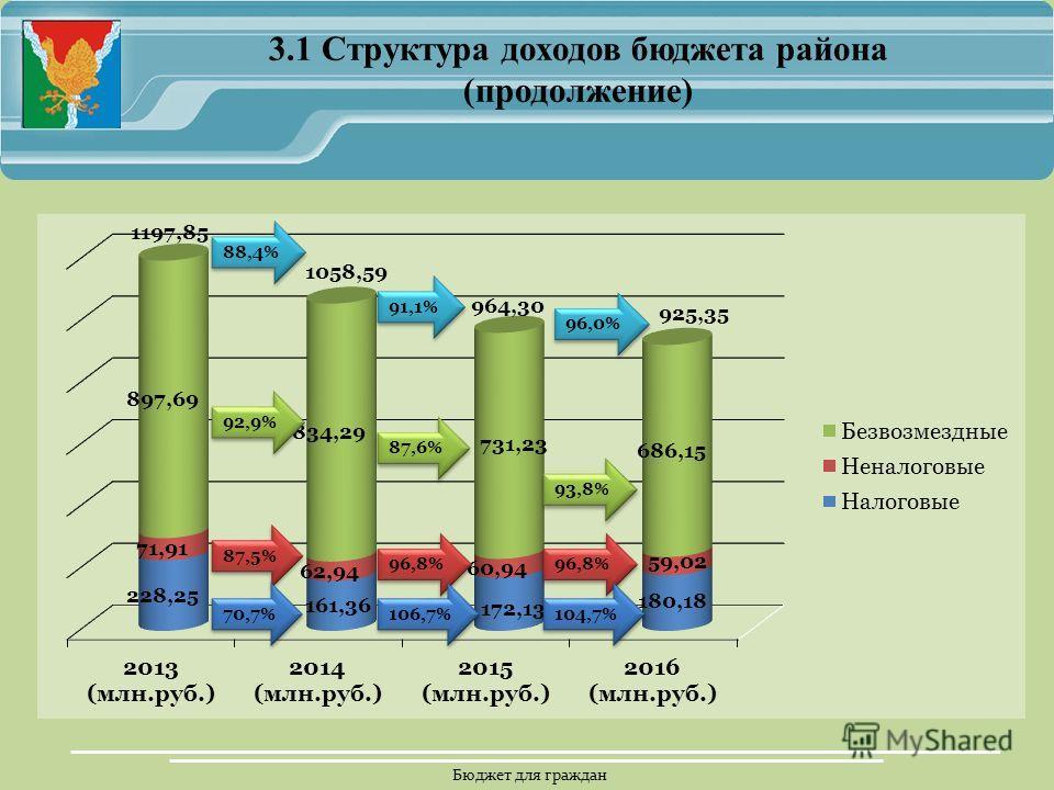Бюджет для граждан 3.1 Структура доходов бюджета района (продолжение)