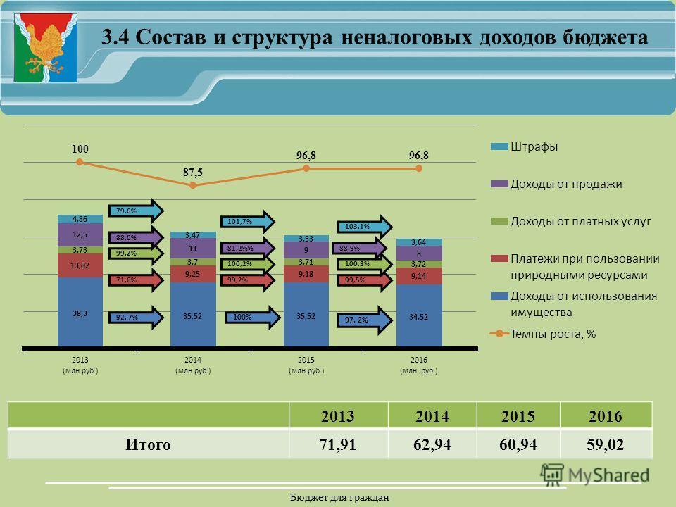 Бюджет для граждан 3.4 Состав и структура неналоговых доходов бюджета 2013201420152016 Итого 71,9162,9460,9459,02