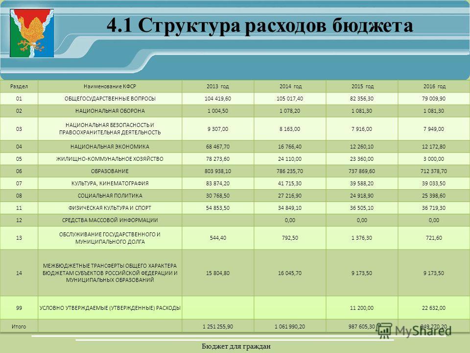 Бюджет для граждан 4.1 Структура расходов бюджета