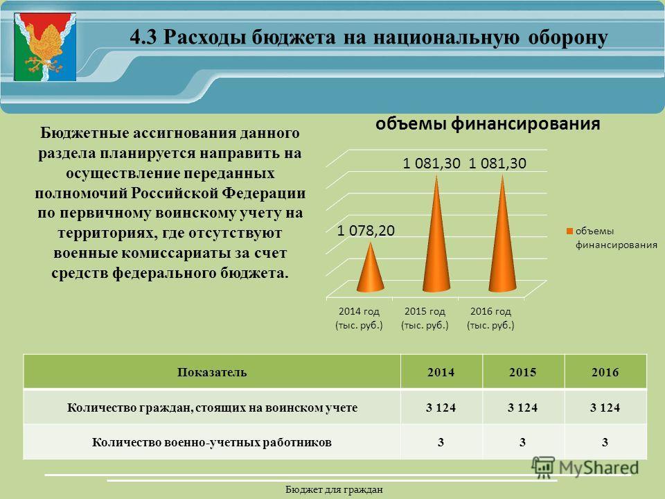 Бюджет для граждан 4.3 Расходы бюджета на национальную оборону Бюджетные ассигнования данного раздела планируется направить на осуществление переданных полномочий Российской Федерации по первичному воинскому учету на территориях, где отсутствуют воен