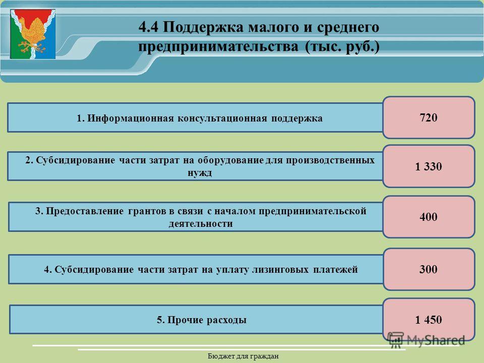 Бюджет для граждан 4.4 Поддержка малого и среднего предпринимательства (тыс. руб.) 1. Информационная консультационная поддержка 2. Субсидирование части затрат на оборудование для производственных нужд 3. Предоставление грантов в связи с началом предп