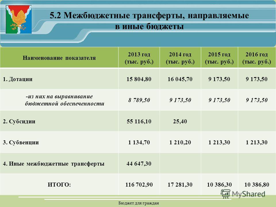 Бюджет для граждан 5.2 Межбюджетные трансферты, направляемые в иные бюджеты Наименование показателя 2013 год (тыс. руб.) 2014 год (тыс. руб.) 2015 год (тыс. руб.) 2016 год (тыс. руб.) 1. Дотации 15 804,8016 045,709 173,50 -из них на выравнивание бюдж