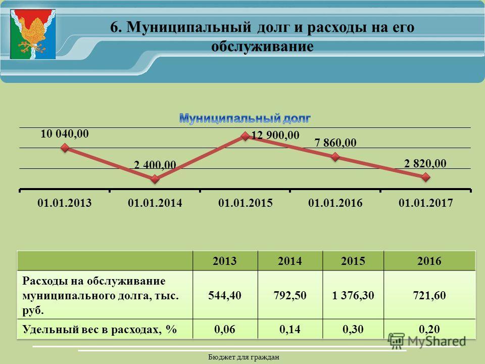 Бюджет для граждан 6. Муниципальный долг и расходы на его обслуживание