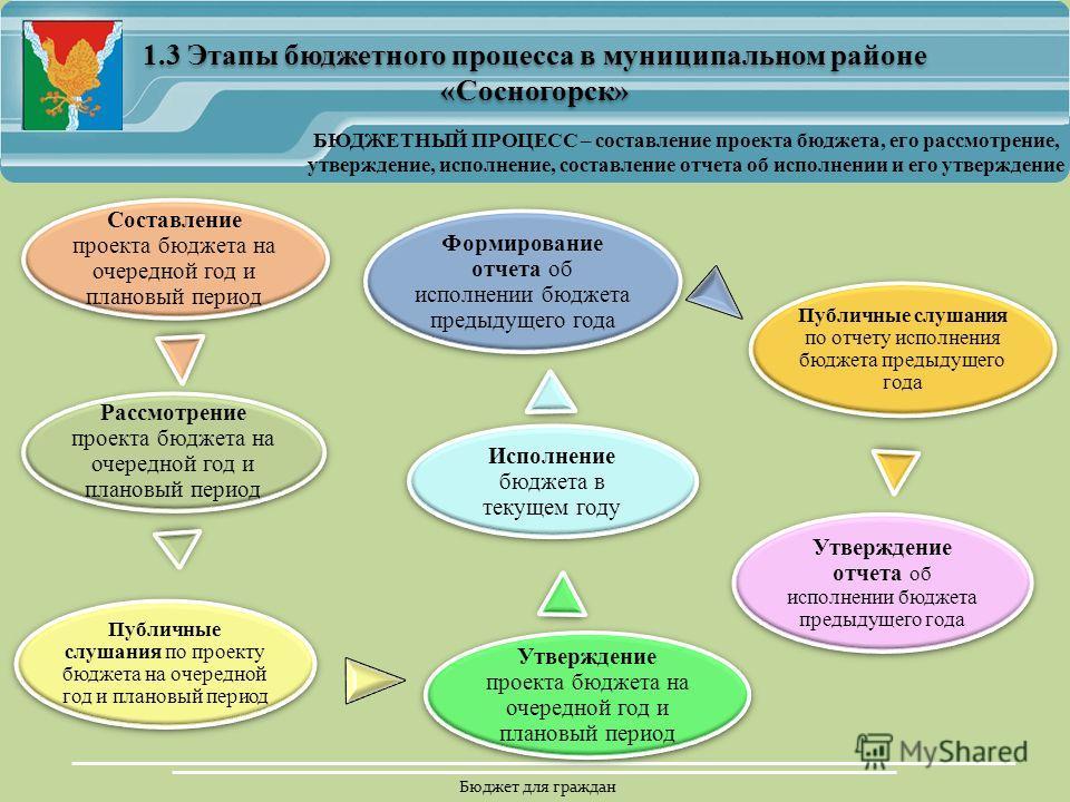 Бюджет для граждан 1.3 Этапы бюджетного процесса в муниципальном районе «Сосногорск» БЮДЖЕТНЫЙ ПРОЦЕСС – составление проекта бюджета, его рассмотрение, утверждение, исполнение, составление отчета об исполнении и его утверждение Составление проекта бю