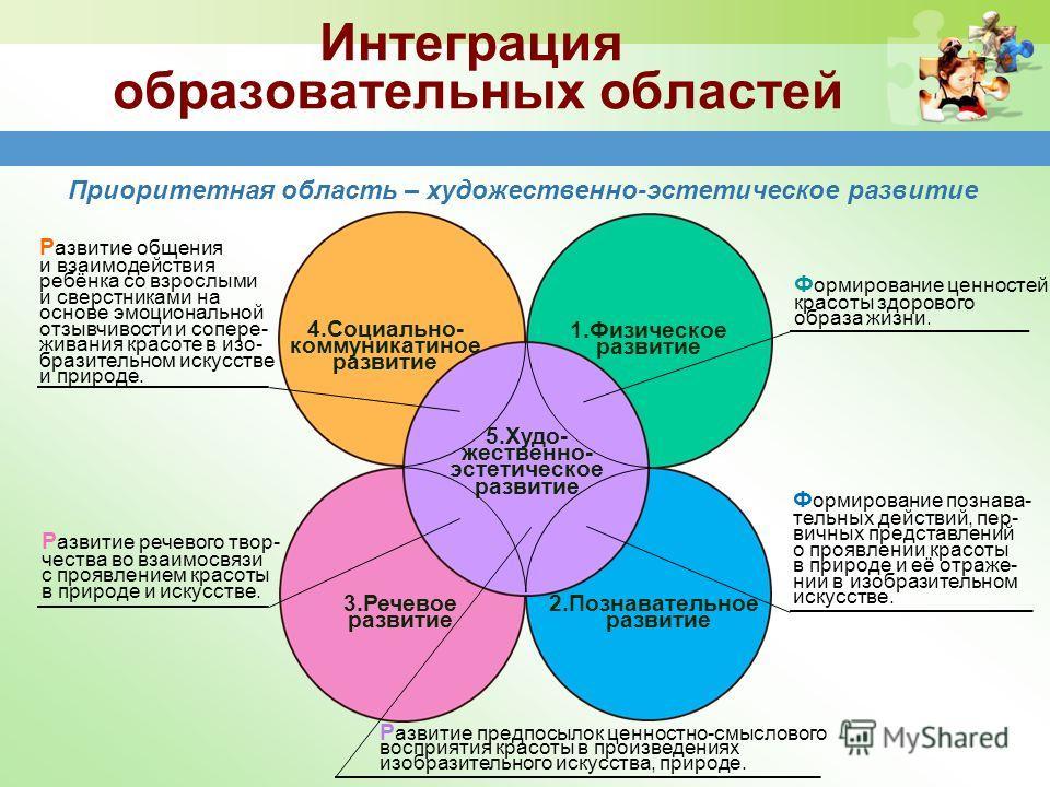 Интеграция образовательных областей 5.Худо- жественно- эстетическое развитие 1. Физическое развитие 2. Познавательное развитие 4.Социально- коммуникатиное развитие 3. Речевое развитие Приоритетная область – художественно-эстетическое развитие Р азвит