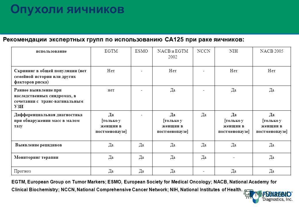Опухоли яичников Рекомендации экспертных групп по использованию CA125 при раке яичников: использованиеEGTM ESMO NACB и EGTM 2002 NCCN NIHNACB 2005 Скрининг в общей популяции (нет семейной истории или других факторов риска) Нет- - Раннее выявление при