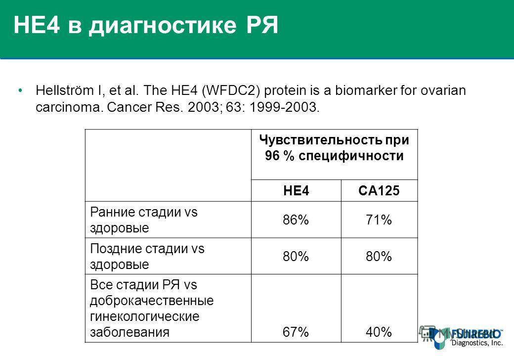 Hellström I, et al. The HE4 (WFDC2) protein is a biomarker for ovarian carcinoma. Cancer Res. 2003; 63: 1999-2003. Чувствительность при 96 % специфичности HE4CA125 Ранние стадии vs здоровые 86%71% Поздние стадии vs здоровые 80% Все стадии РЯ vs добро