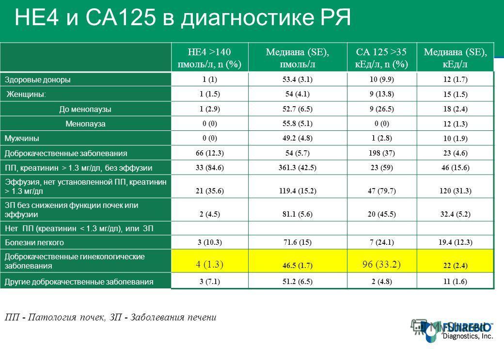 HE4 и СА125 в диагностике РЯ HE4 >140 пмоль/л, n (%) Медиана (SE), пмоль/л CA 125 >35 к Ед/л, n (%) Медиана (SE), к Ед/л Здоровые доноры 1 (1)53.4 (3.1)10 (9.9) 12 (1.7) Женщины: 1 (1.5)54 (4.1)9 (13.8) 15 (1.5) До менопаузы 1 (2.9)52.7 (6.5)9 (26.5)
