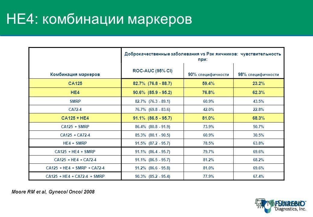 Moore RM et al, Gynecol Oncol 2008 Комбинация маркеров Доброкачественные заболевания vs Рак яичников: чувствительность при: ROC-AUC (95% CI) 90% специфичности 98% специфичности CA12582.7% (76.8 - 88.7)59.4%23.2% HE490.6% (85.9 - 95.2)76.8%62.3% SMRP8