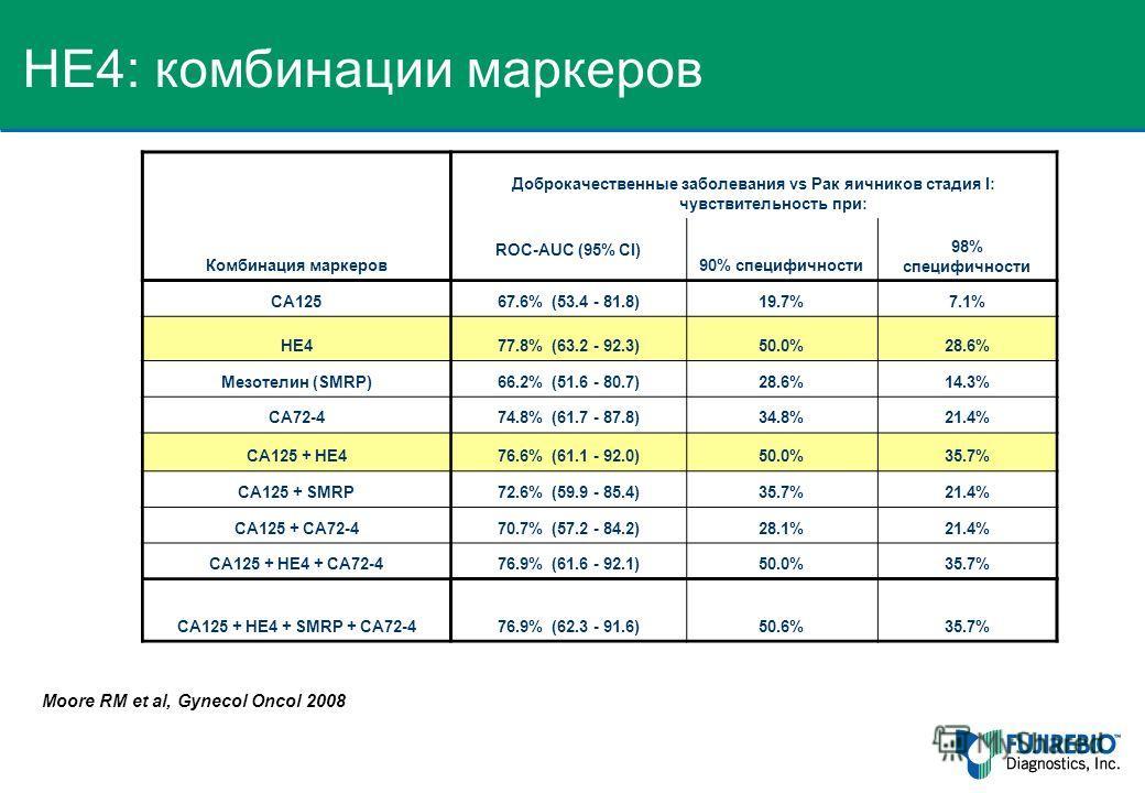 Moore RM et al, Gynecol Oncol 2008 Комбинация маркеров Доброкачественные заболевания vs Рак яичников стадия I: чувствительность при: ROC-AUC (95% CI) 90% специфичности 98% специфичности CA12567.6% (53.4 - 81.8)19.7%7.1% HE477.8% (63.2 - 92.3)50.0%28.