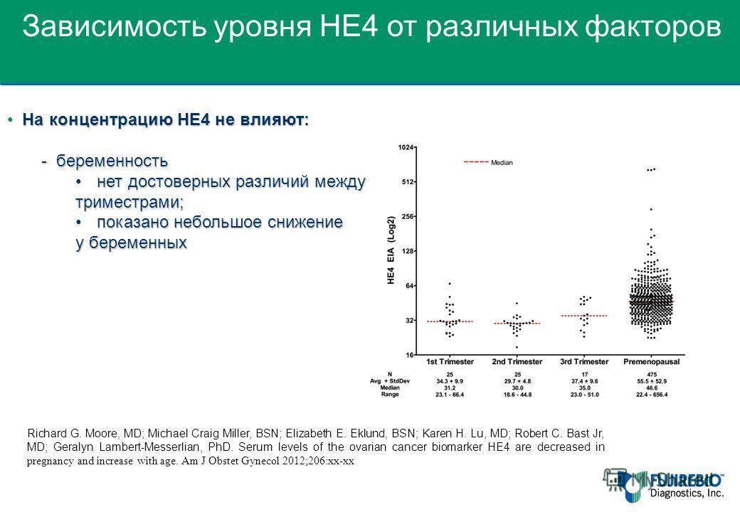 На концентрацию HE4 не влияют: На концентрацию HE4 не влияют: - беременность нет достоверных различий междунет достоверных различий между триместрами; показано небольшое снижениепоказано небольшое снижение у беременных Richard G. Moore, MD; Michael C