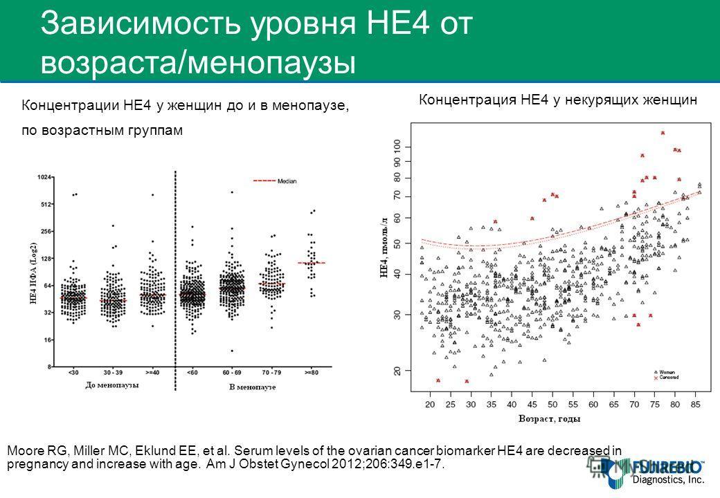 Зависимость уровня HE4 от возраста/менопаузы Образцы с концентрациями НЕ4 < 200 pM Moore RG, Miller MC, Eklund EE, et al. Serum levels of the ovarian cancer biomarker HE4 are decreased in pregnancy and increase with age. Am J Obstet Gynecol 2012;206: