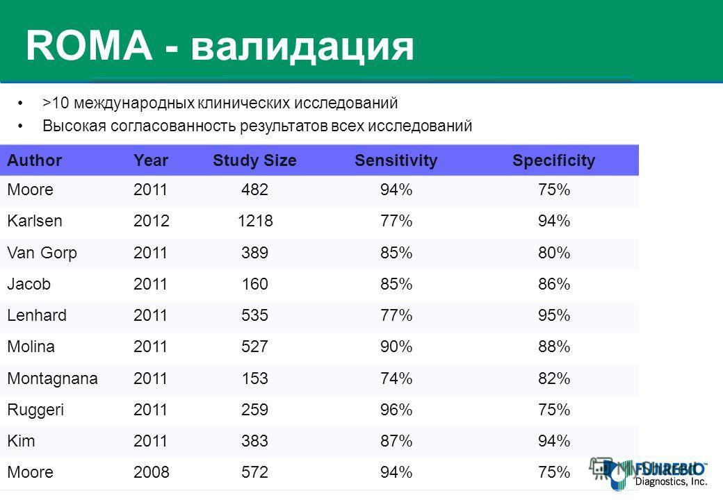 38 AuthorYearStudy SizeSensitivitySpecificity Moore201148294%75% Karlsen2012121877%94% Van Gorp201138985%80% Jacob201116085%86% Lenhard201153577%95% Molina201152790%88% Montagnana201115374%82% Ruggeri201125996%75% Kim201138387%94% Moore200857294%75%