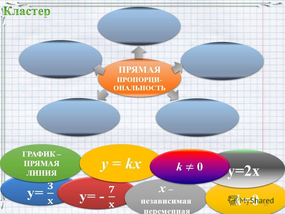 ПРЯМАЯ ПРОПОРЦИ- ОНАЛЬНОСТЬ х – независимая переменная х – независимая переменная k=0 ГРАФИК – ПРЯМАЯ ЛИНИЯ y=2x у = kх 10