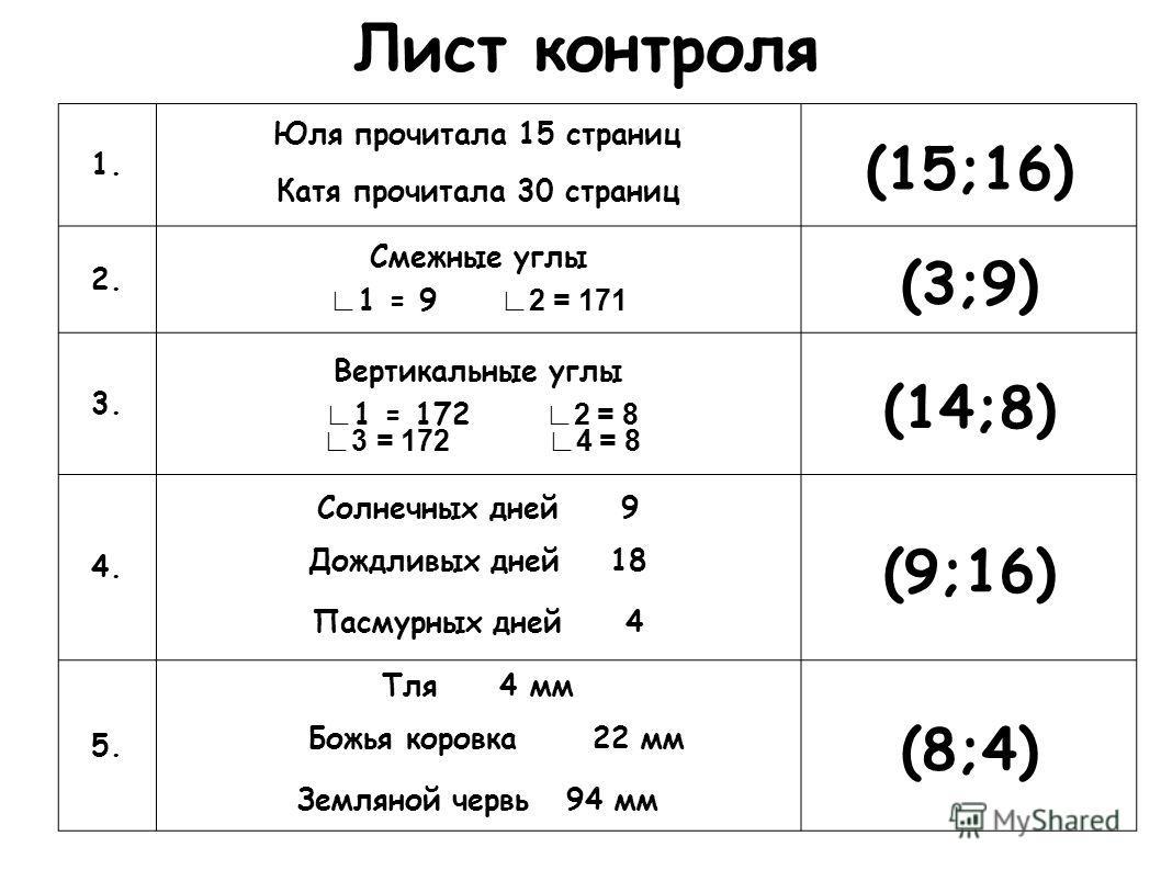 Лист контроля 1. Юля прочитала 15 страниц Катя прочитала 30 страниц (15;16) 2. Смежные углы 1 = 9 2 = 171 (3;9) 3. Вертикальные углы 1 = 172 2 = 8 3 = 172 4 = 8 (14;8) 4. Солнечных дней 9 Дождливых дней 18 Пасмурных дней 4 (9;16) 5. Тля 4 мм Божья ко